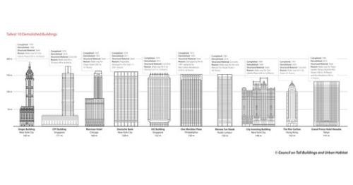 What Are the Tallest Buildings Ever Demolished?
