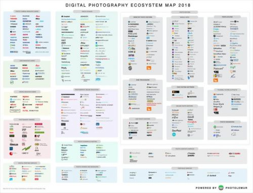 Here's the Ultimate 'Ecosystem Map' of Photography in 2018