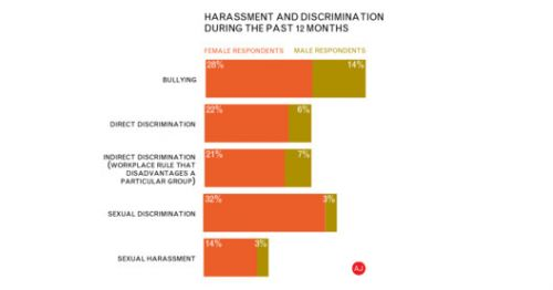 1 in 7 Women in Architecture Have Experienced Sexual Harassment in Past 12 Months, Reports AJ