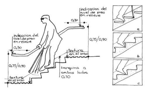 Universal Design and Accessibility Manuals from Latin America and Spain