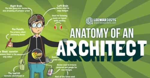The Anatomy of an Architect